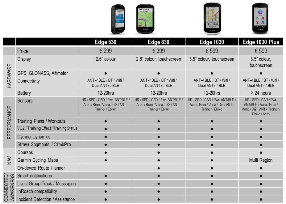 Garmin Edge 530 vs Edge 830 vs Edge 1030 vs Edge 1030 Plus
